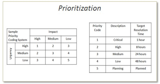 how to make a change management system in sharepoint 2010