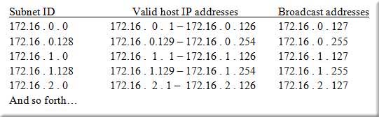 advanced Cisco subnetting subnet IP host broadcast addresses