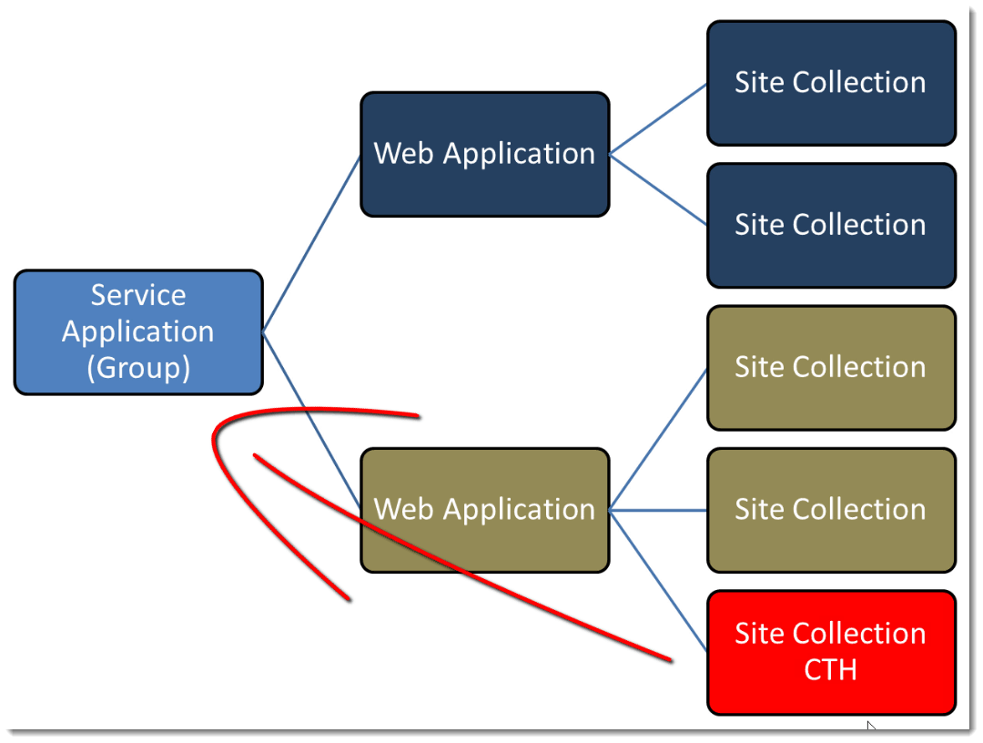 web-Application-Group-site-collections-How to set up a Content Type Hub in SharePoint 2010