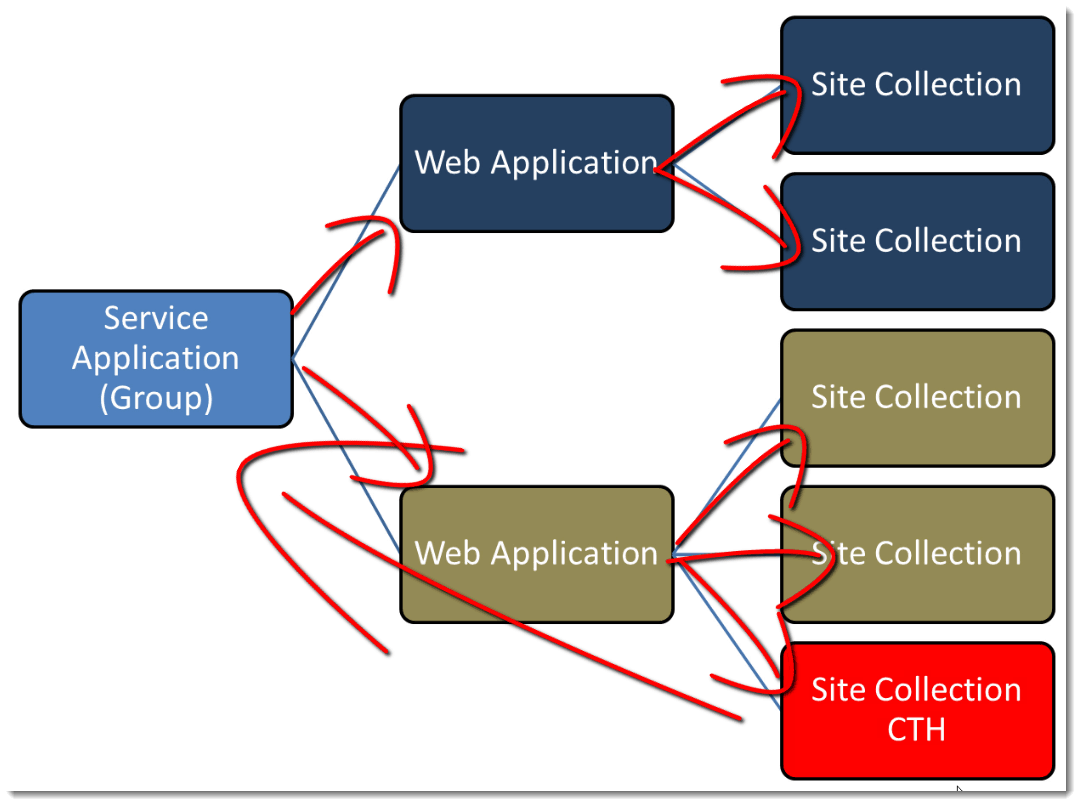 enterprise Metadata Service Application How to set up a Content Type Hub in SharePoint 2010