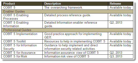 ISACA's Newest COBIT 5 Release – A Big Deal for a Good Reason
