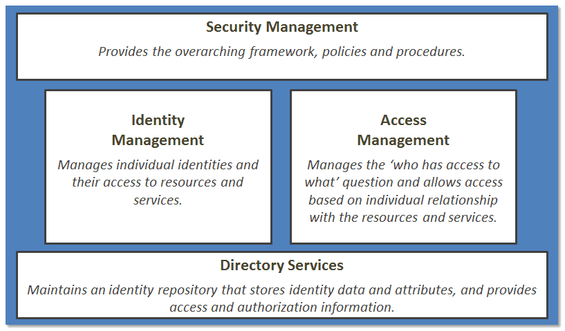 001 it access management tools security flow chart access management control in it is not just about the tools!