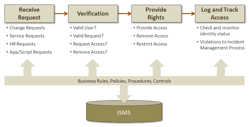 Access Management Control In It Is Not Just About The Tools