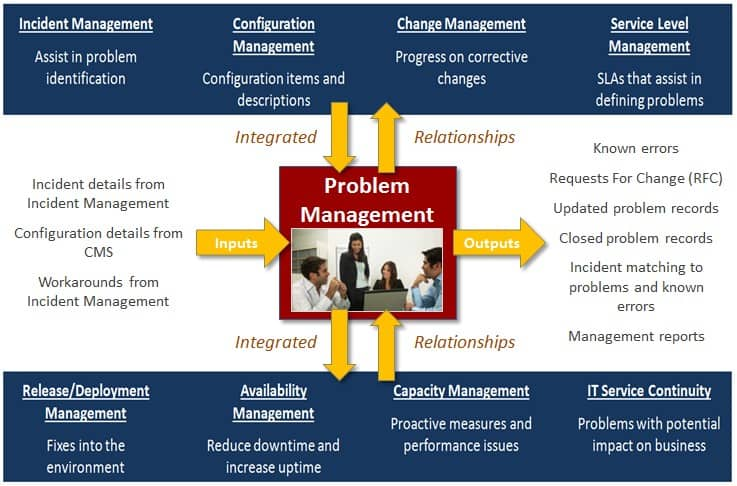 dissertation on managment problems The effect of teacher-identified classroom management by monica rose root a thesis submitted in partial fulfillment of the requirements for the degree of.
