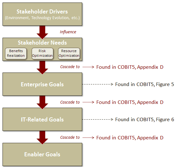COBIT5, Goals Cascade Overview