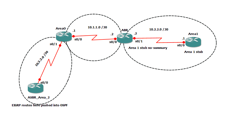 GNS3 Graphical Network Simulator EIGRP Lab
