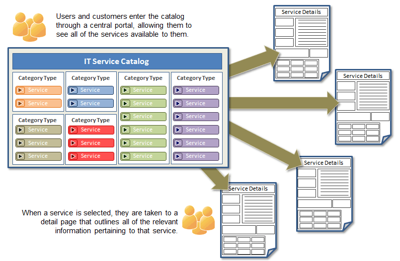 Itil building a service catalog in 4 steps part 1 of 3 for It service catalogue template