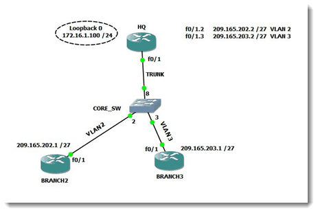 How to configure DHCP pools on Cisco