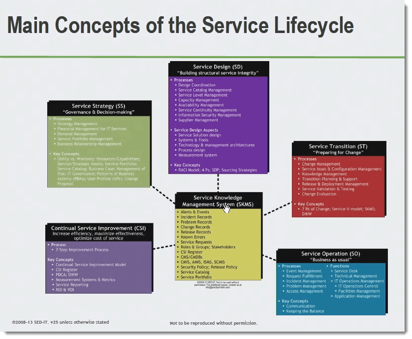 001-concepts-of-the-service-lifecycle-ITIL-foundation