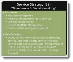 003-service-strategy-concepts-of-the-service-lifecycle-ITIL-foundation