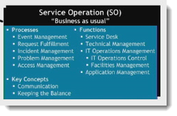 007-service-operation-so-concepts-of-the-service-lifecycle-ITIL-foundation