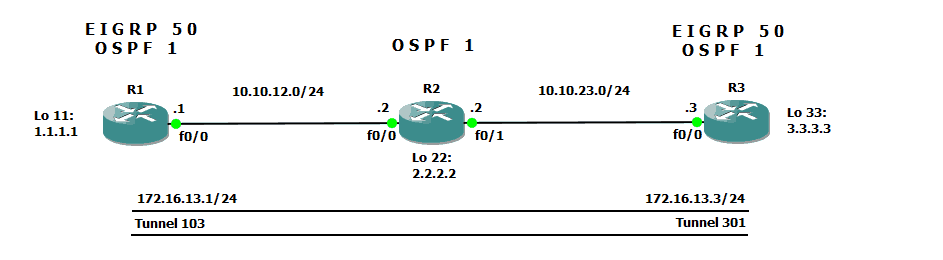 Understanding the DISTANCE command on Cisco Routers