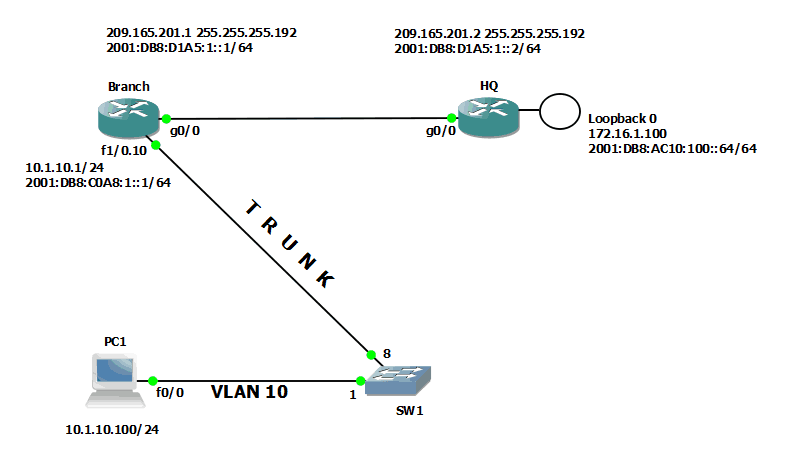 001-network-static-routing-in-IPv6-on-Cisco-Routers