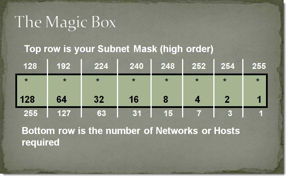 011a-drawing-the-Magic-Box-Method
