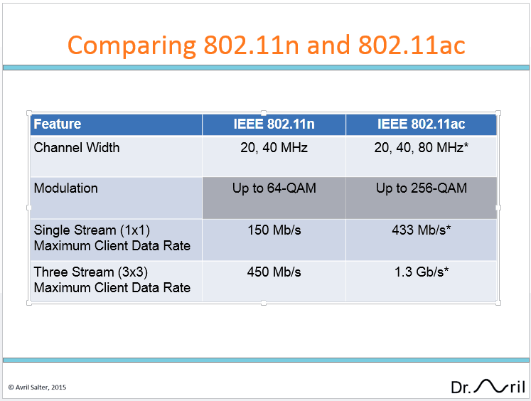 Should you wait for 802.11ac Wave 2?