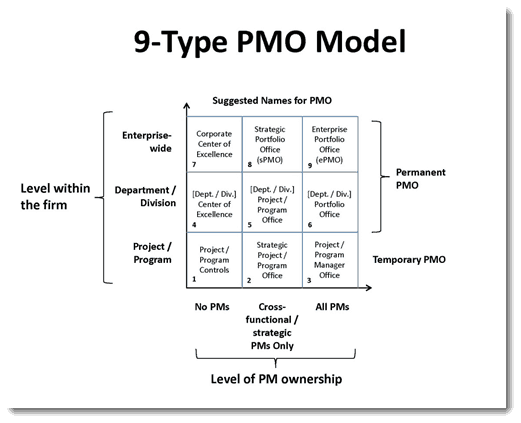 002-9-Type-PMO-Model-PMP-Project-Managemnt-Global-Congress