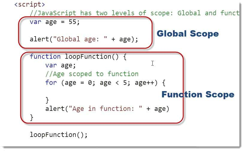 Global Scope vs Functional Scope - Learn JavaScript for C# Developers