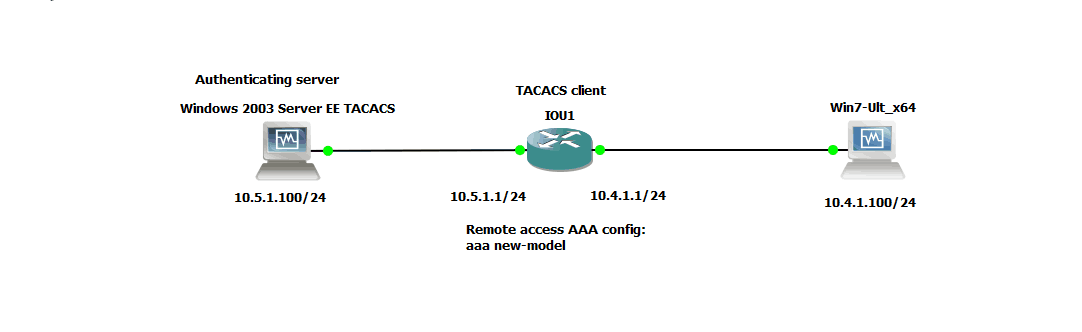 How to add TACACS+ to your Cisco logins