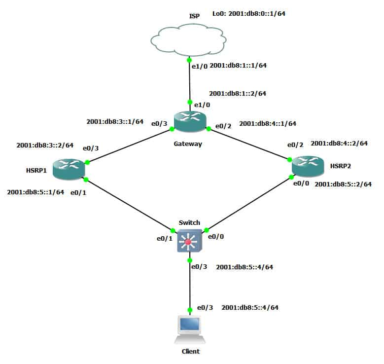 Configuring HSRP for IPv6 on Cisco Networks