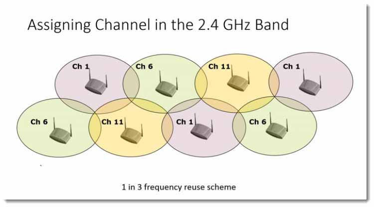 016-Problems-when-deploying-the-2_4-gigahert-band-in-WiFi-Networks