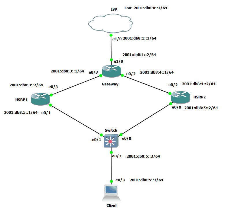 001-Topology-Cisco-EEM-path-in-IPv6-networks