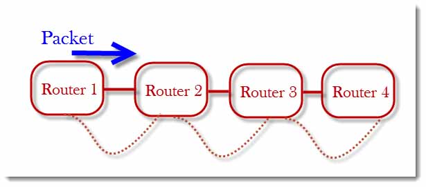 What Happens when there are duplicate MAC Addresses