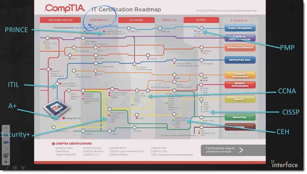 004-comptia-security-triable-leadership