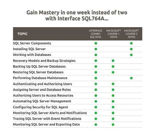 SQL Server Training Interface SQL764A