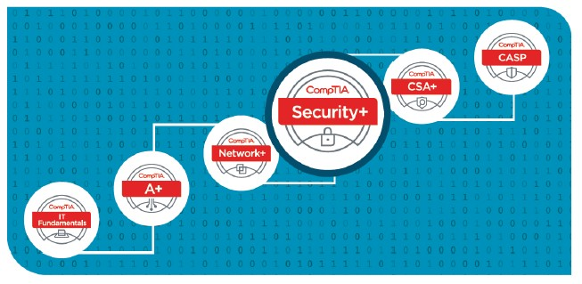 Comptia Security Sy0 501 The Most Significant Changes