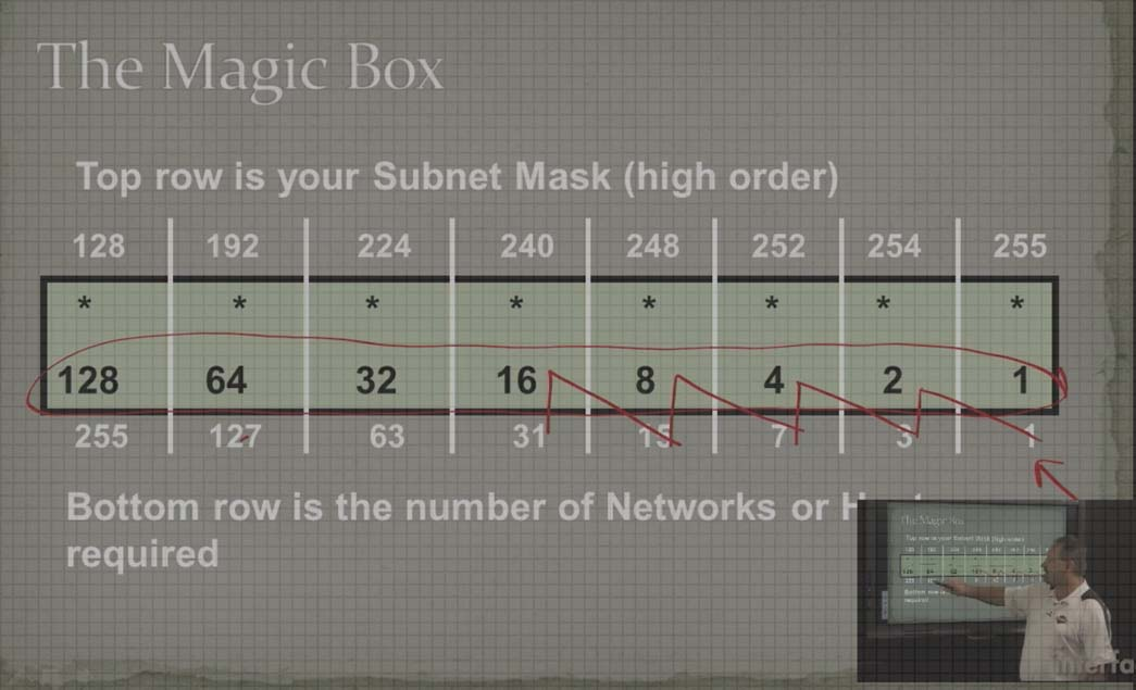 Subnetting a TCP/IP Network using the Magic Box Method video image
