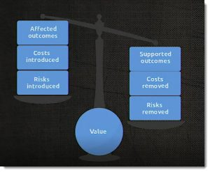 Balancing Risks and Costs to create value in ITIL