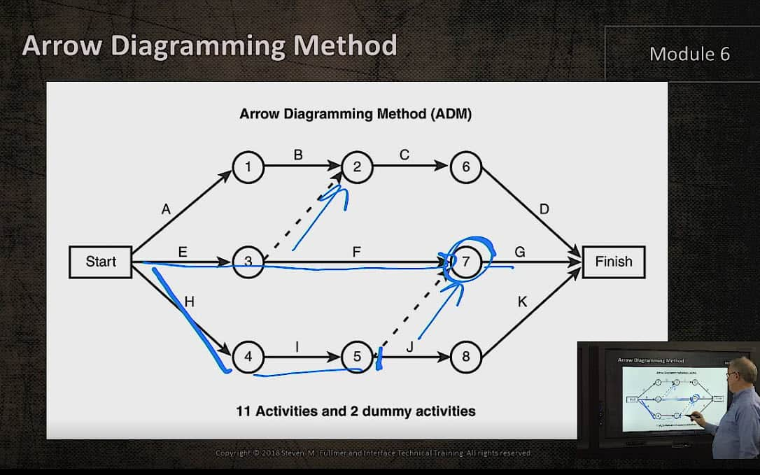 Understanding Arrow Diagramming Method  Adm  In Project Management
