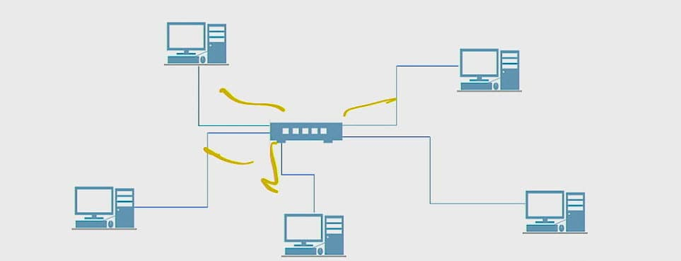 Types of Topologies in Network Environments - Interface